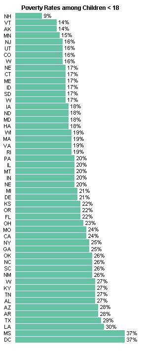 Poverty Rate - Peltier Tech Bar Chart