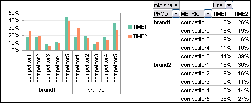 Pivot Table - Brand and Comp vs. Time