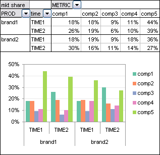 Pivot Table - Brand and Time vs. Comp
