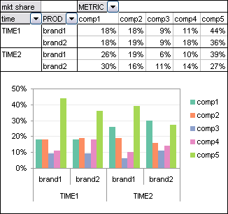 Pivot Table - Time and Brand vs. Comp