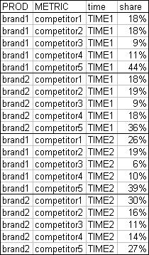 Pivot Table Data