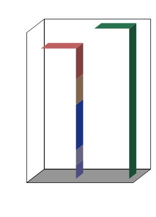 3D chart junk elements