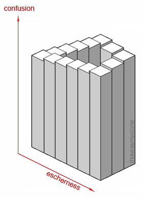 Escher 3D Chart