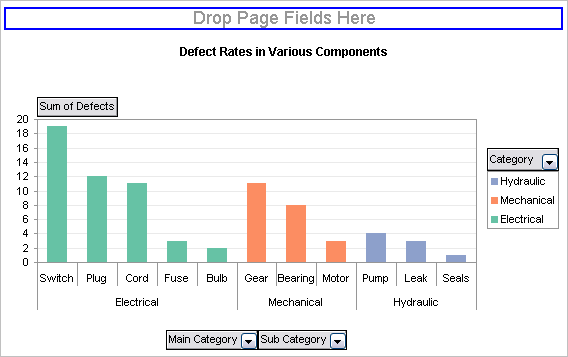 Using pivot table data for a chart with a dual category axis dual category axis pivot chart ccuart Images