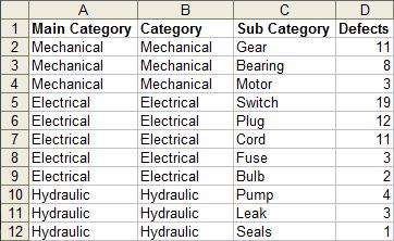 Dynamic Chart using Pivot Table and VBA - Peltier Tech Blog