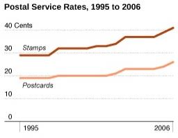 Nathan's Postal Rates Chart