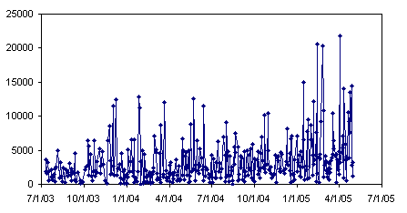 Plot by Date