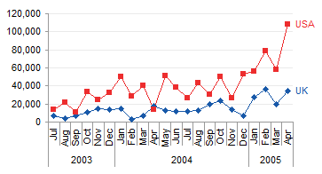 Regular Chart by Date and by Country