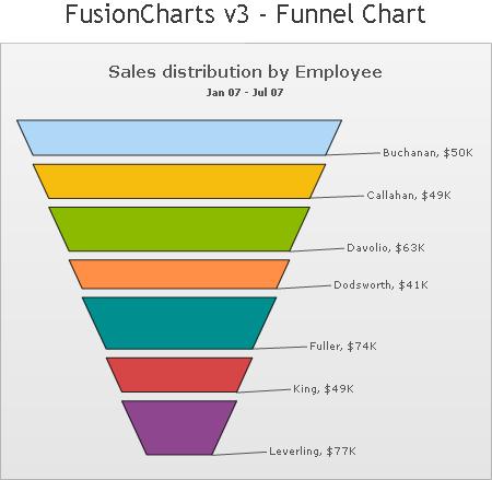 Bad graphics funnel chart peltier tech blog ccuart Choice Image
