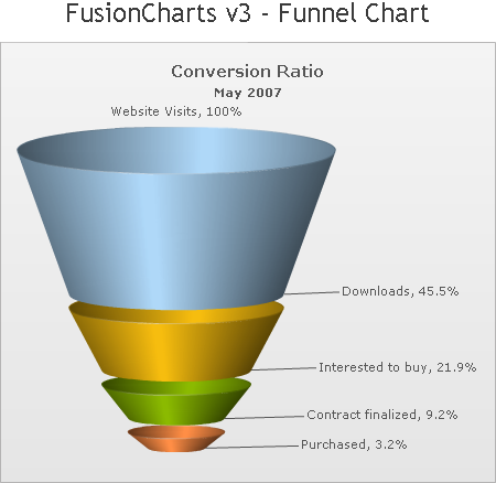 Bad Graphics Funnel Chart Peltier Tech Blog