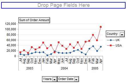 Making Regular Charts from Pivot Tables - Peltier Tech Blog