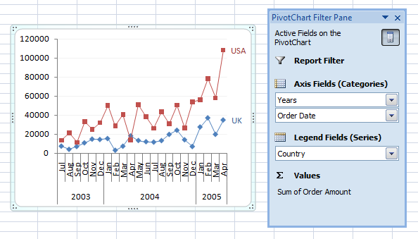Pivot Chart by Date and by Country in Excel 2007