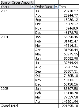 Pivot Table by Month