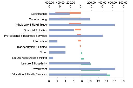 Employment Slump Chart