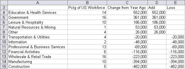 Employment Slump Date