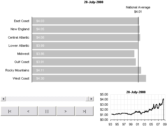 Gas Prices - Animated Bar Chart for Excel 2