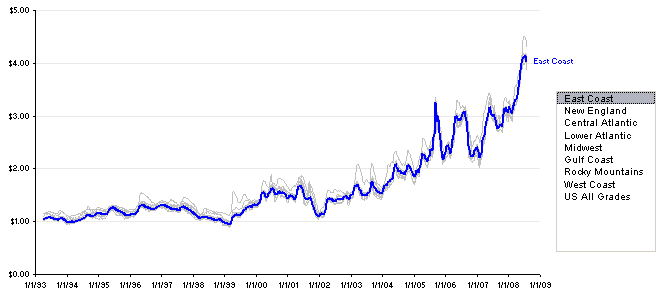 Gas Prices - Interactive Time Series