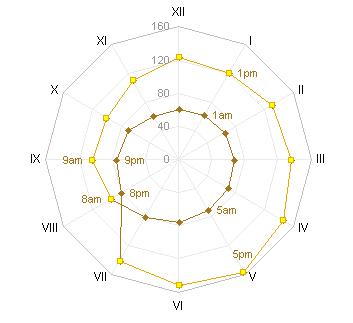 Jon's Alternative Chart