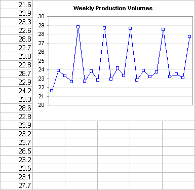Plotted Weekly Production Numbers