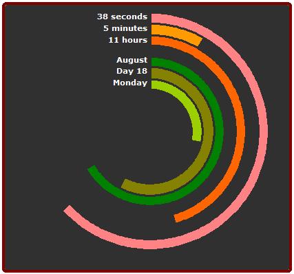 Chandoo's Donut Chart