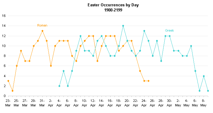 Greek and Roman Easter Line Chart