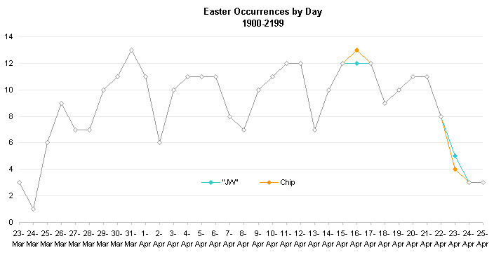Easter Line Chart