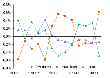 PC vs Mac Blog Visitors