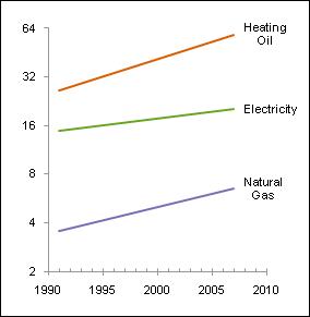 Excel 2007 default log home heating chart