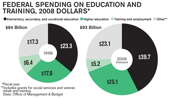 Federal Education Spending - Original Business Week Donut Charts