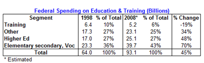 Federal Education Spending - Tony's Tabulated Data