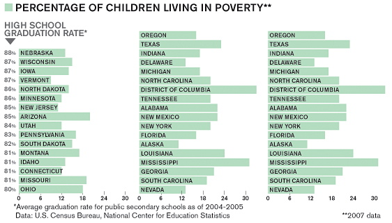 Poverty and HS Graduation - Business Week Bar Chart