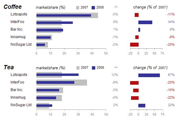 nixnut market share bar chart