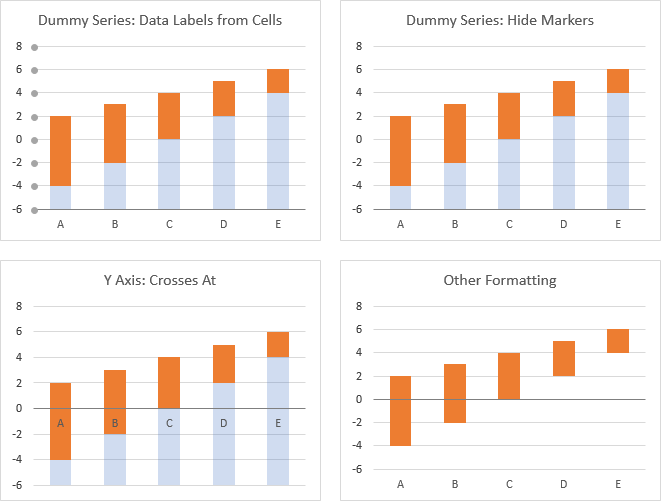 Dummy Axis Labels Protocol Part 2