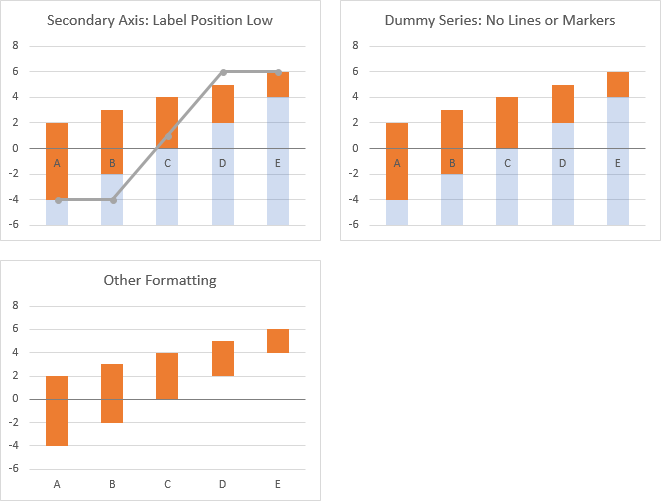 Secondary Axis Labels Protocol Part 2