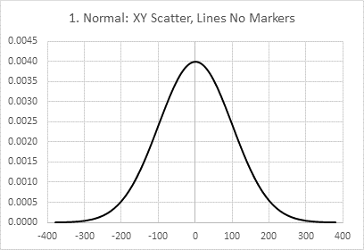 Chart 1: Normal Distribution Data | Peltier Tech Blog