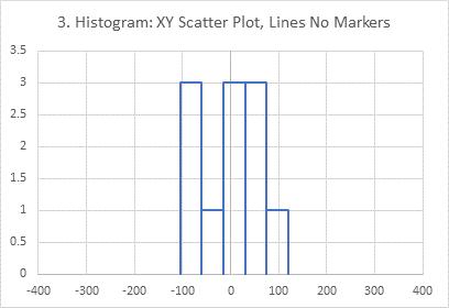 Chart 3: XY Scatter Chart Histogram