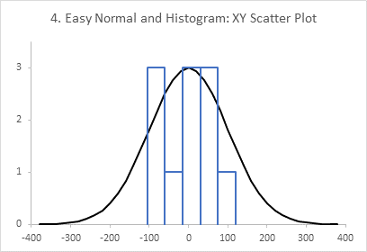Chart 4: Easy XY Scatter Chart Histogram with Normal Curve Overlay