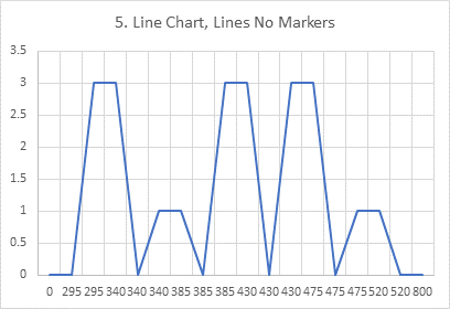 Chart 5: Line Chart of Histogram Data