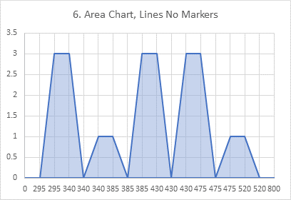 Chart 6: Area Chart of Histogram Data