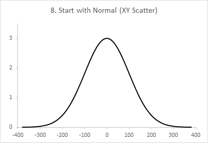 Chart 8: Normal Curve from Chart 2