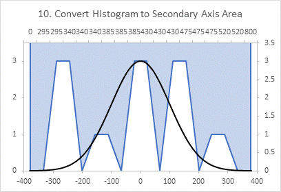 Chart 10: Histogram Data in Area Chart