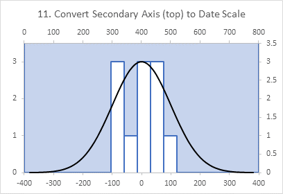 Chart 11: Date Scale Fixes Histogram Shape