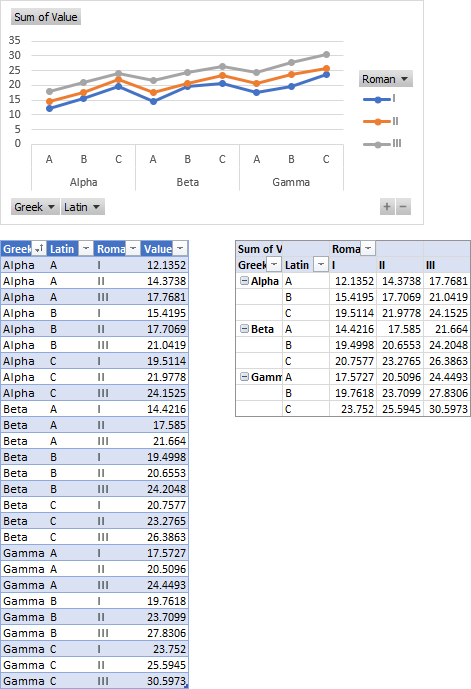 Table, Pivot Table, and Pivot Chart