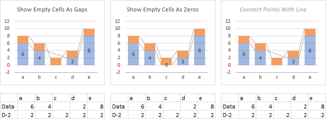 Plot Blank Cells in Stacked Column Chart with Series Lines