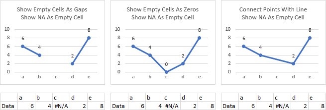 Plot #N/A as Blank Cell in Line Chart