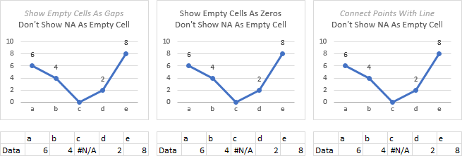 Plot blank cells and na in excel charts peltier tech blog plot na in stacked line chart ccuart Images