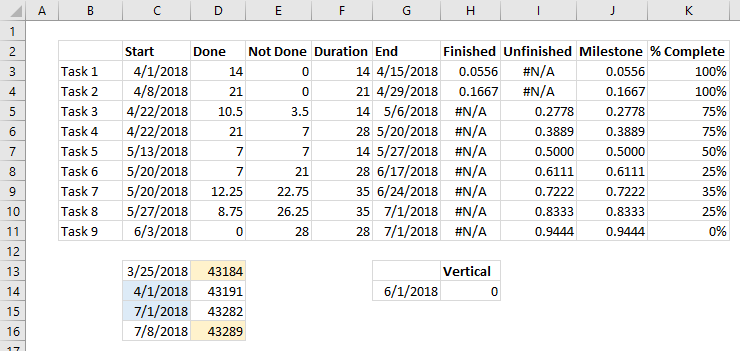 Data Range for Advanced Excel Gantt Chart