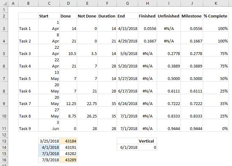 Special Number Format in Data Range for Advanced Excel Gantt Chart