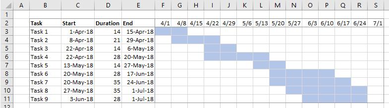 Simple Excel Gantt Chart in the Worksheet