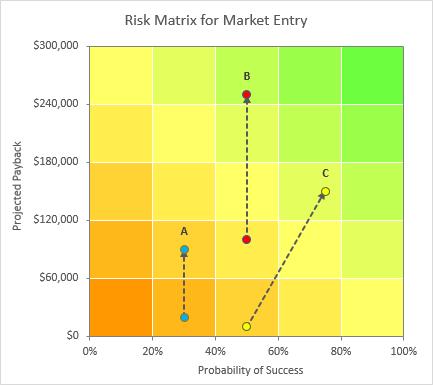 Risk matrix charts in excel peltier tech blog risk matrix chart maxwellsz